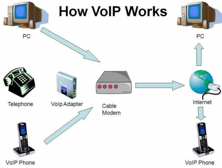 VOIP Network.jpg