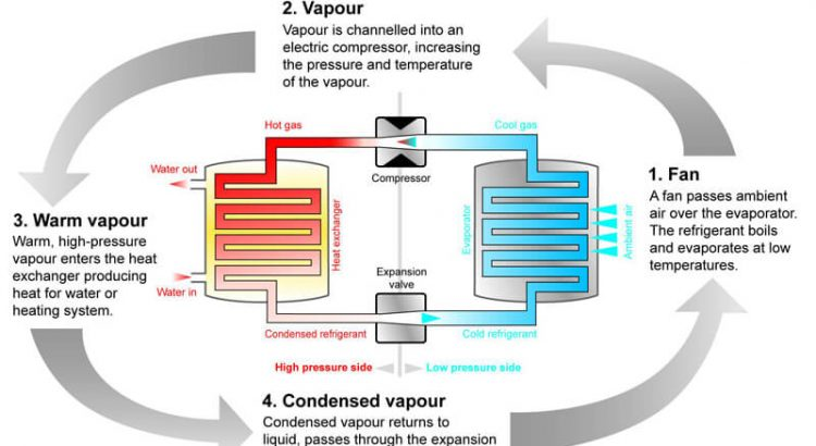 How heat pumps in London work diagram